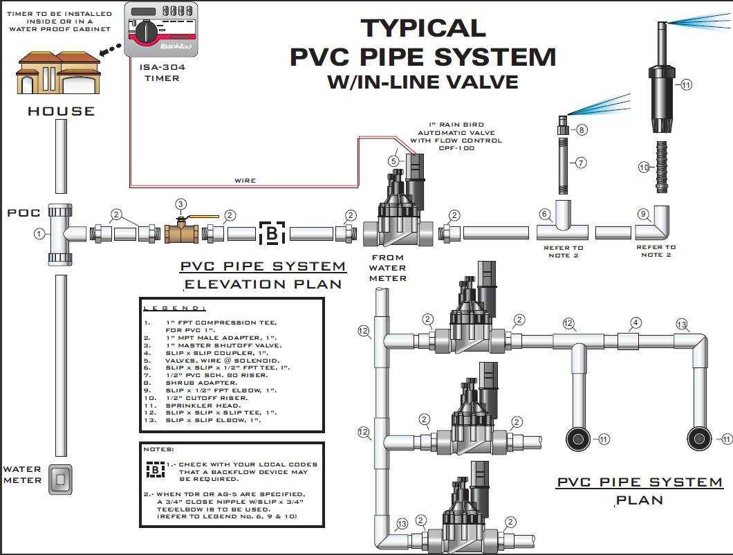 Wiring Irrigation Valve Box Diagrams Sprinkler Fire System Riser Diagram Free Engine Esp8266 Waterproof